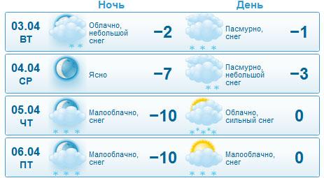Погода в городе сургуте на неделю