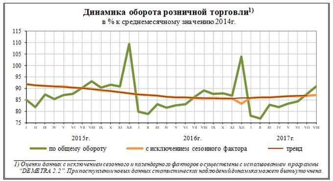 Росстат: Оборот розничной торговли вконце лета ускорил рост до1,9%