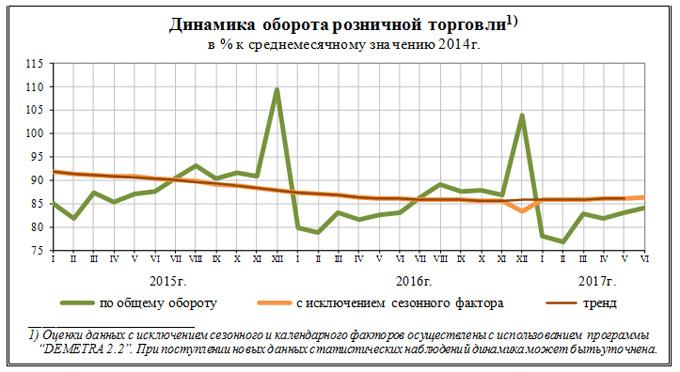 Росстат: оборот розничной торговли заполгода уменьшился на0,5%