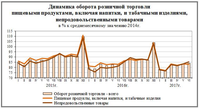 Росстат: грузооборот транспорта в Российской Федерации вIполугодии вырос на7,3%