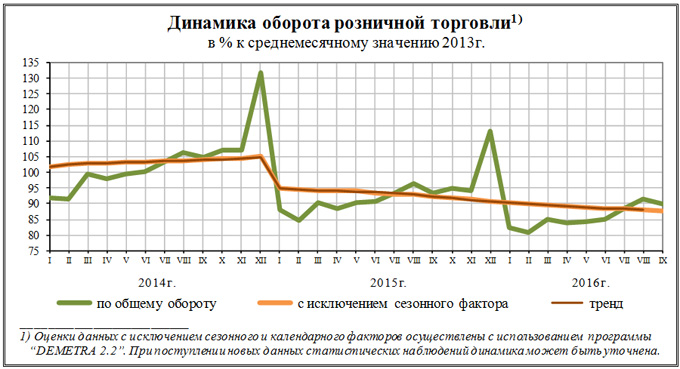 Оборот розничной торговли всамом начале этого 2016-ого составил неменее 23,1 млрд руб