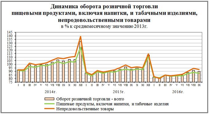 В Российской Федерации осенью снизился на3,6%